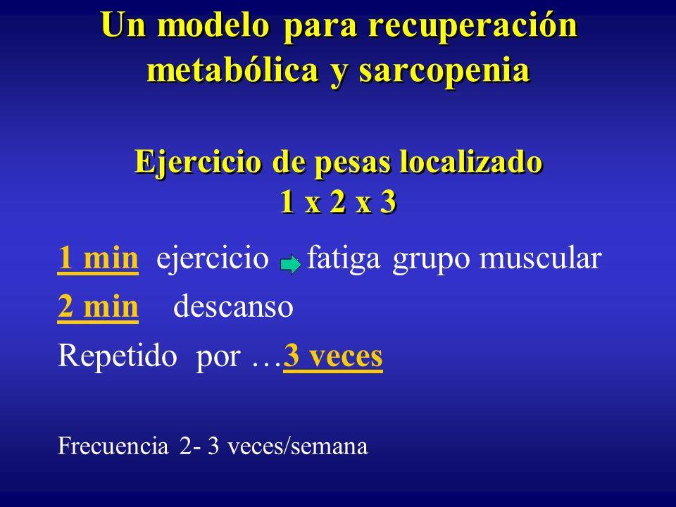 Un modelo para recuperación metabólica y sarcopenia Ejercicio de pesas localizado 1 x 2 x 3 1 min ejercicio – fatiga grupo muscular 2 min descanso Rep