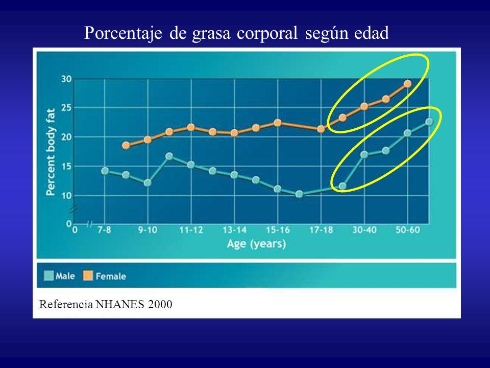 Porcentaje de grasa corporal según edad Referencia NHANES 2000 Fuente: