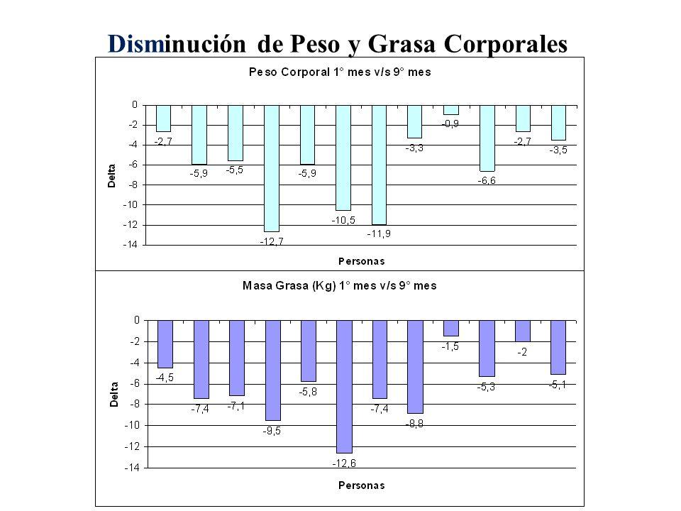 Disminución de Peso y Grasa Corporales
