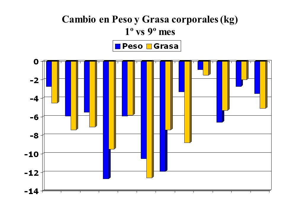 Cambio en Peso y Grasa corporales (kg) 1º vs 9º mes kg