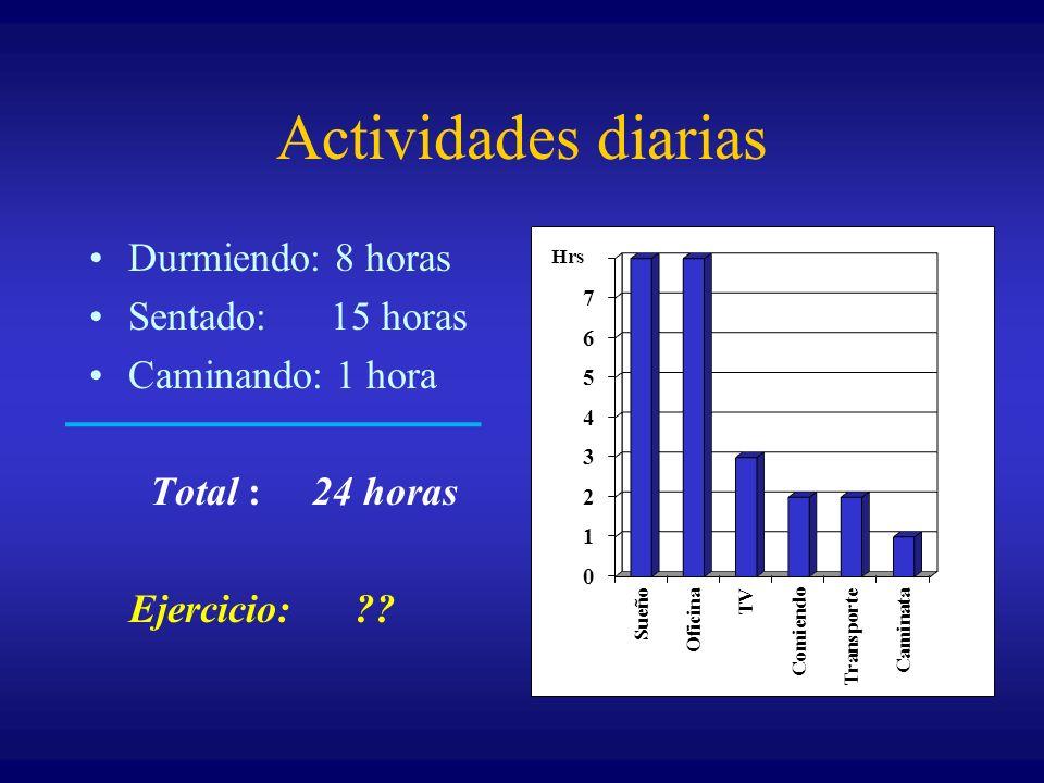 Actividades diarias Durmiendo: 8 horas Sentado: 15 horas Caminando: 1 hora Total : 24 horas Ejercicio: ?? Hrs