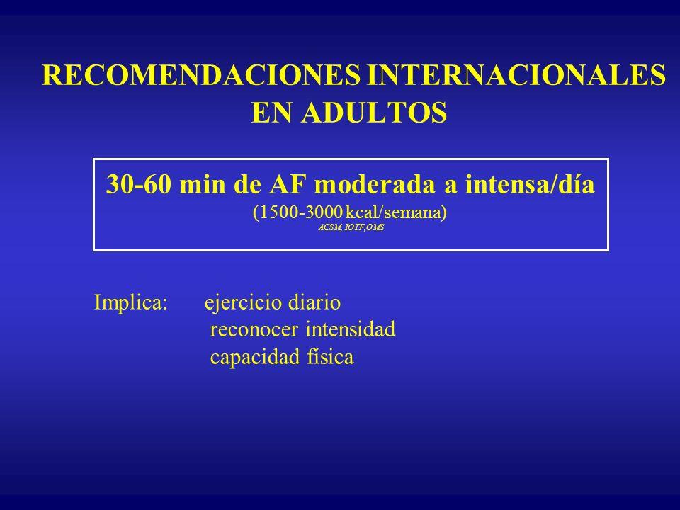 RECOMENDACIONES INTERNACIONALES EN ADULTOS 30-60 min de AF moderada a intensa/día (1500-3000 kcal/semana) ACSM, IOTF,OMS Implica: ejercicio diario rec