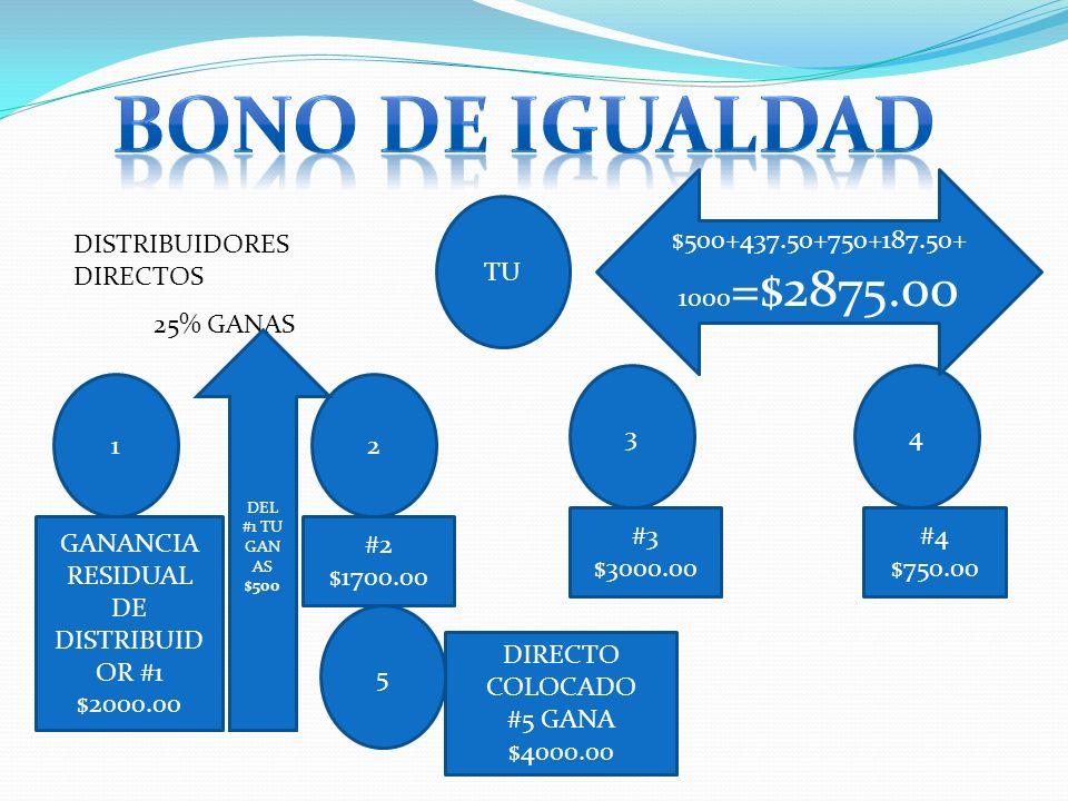 TU 12 34 DISTRIBUIDORES DIRECTOS 5 25% GANAS GANANCIA RESIDUAL DE DISTRIBUID OR #1 $2000.00 #2 $1700.00 #3 $3000.00 #4 $750.00 DIRECTO COLOCADO #5 GAN