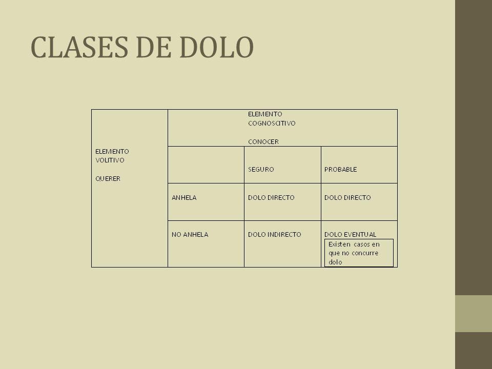 CLASES DE DOLO