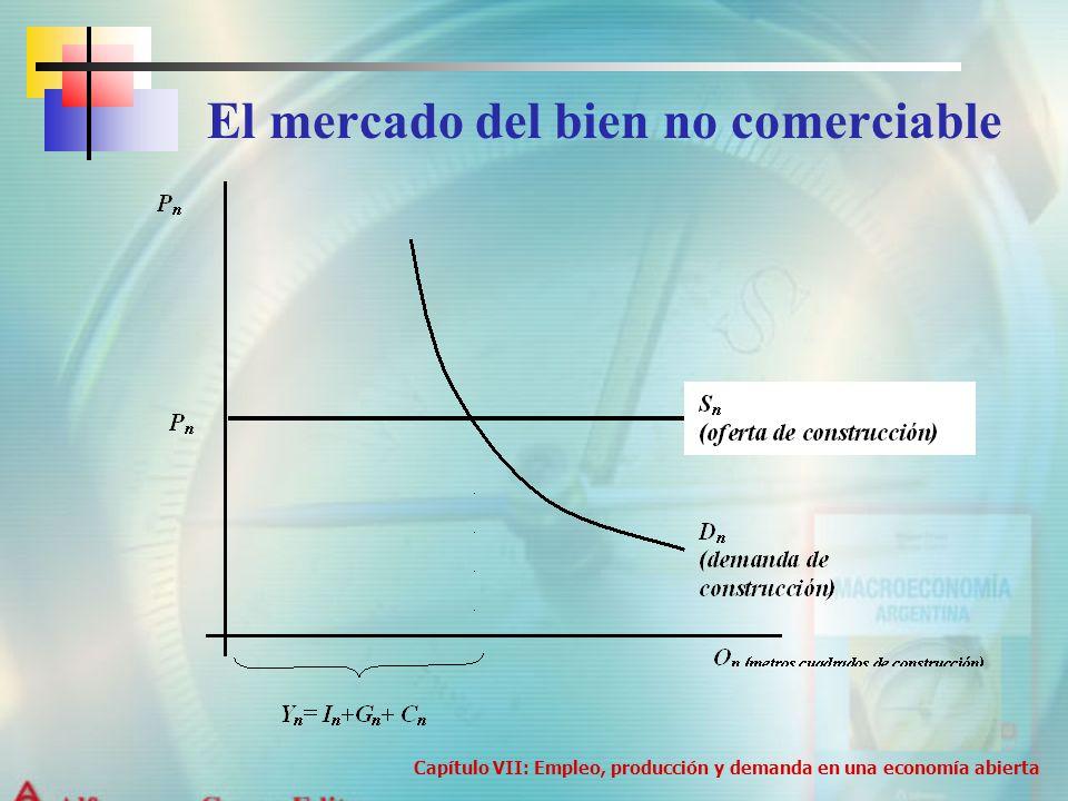 El mercado del bien no comerciable Capítulo VII: Empleo, producción y demanda en una economía abierta