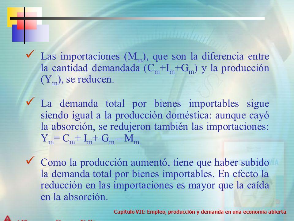 Las importaciones (M m ), que son la diferencia entre la cantidad demandada (C m +I m +G m ) y la producción (Y m ), se reducen. La demanda total por
