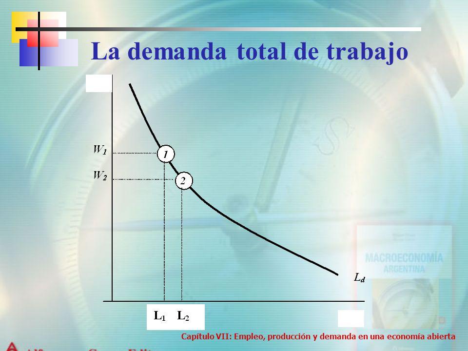 La demanda total de trabajo Capítulo VII: Empleo, producción y demanda en una economía abierta