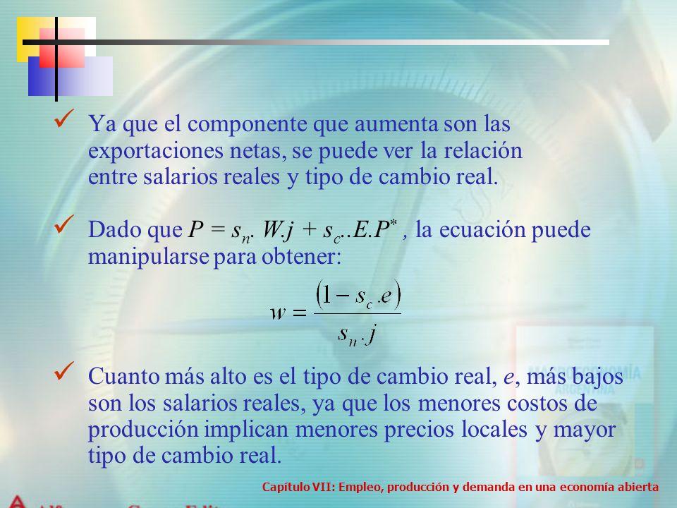 Ya que el componente que aumenta son las exportaciones netas, se puede ver la relación entre salarios reales y tipo de cambio real. Dado que P = s n.