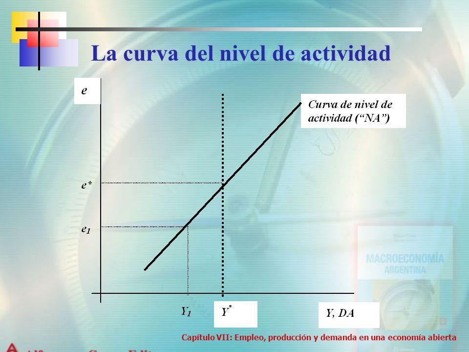 La curva del nivel de actividad Capítulo VII: Empleo, producción y demanda en una economía abierta