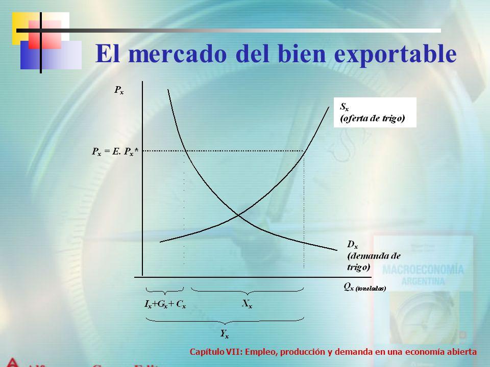 El mercado del bien exportable Capítulo VII: Empleo, producción y demanda en una economía abierta