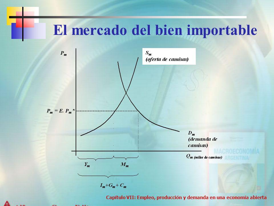 El mercado del bien importable Capítulo VII: Empleo, producción y demanda en una economía abierta