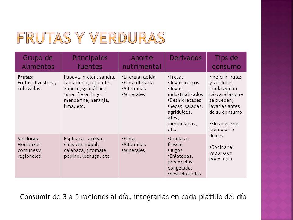 Grupo de Alimentos Principales fuentes Aporte nutrimental DerivadosTips de consumo Frutas: Frutas silvestres y cultivadas. Papaya, melón, sandía, tama
