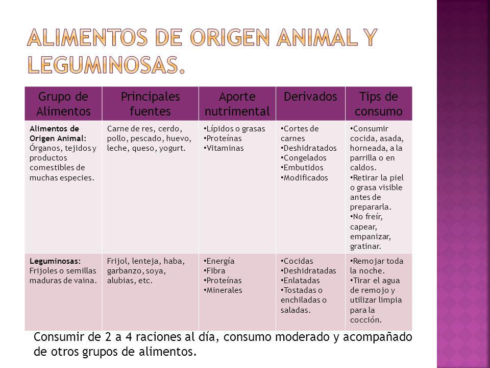 Grupo de Alimentos Principales fuentes Aporte nutrimental DerivadosTips de consumo Alimentos de Origen Animal: Órganos, tejidos y productos comestible