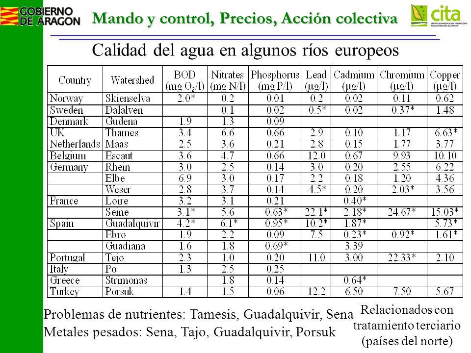 Mando y control, Precios, Acción colectiva Calidad del agua en algunos ríos europeos Problemas de nutrientes: Tamesis, Guadalquivir, Sena Metales pesados: Sena, Tajo, Guadalquivir, Porsuk Relacionados con tratamiento terciario (países del norte)
