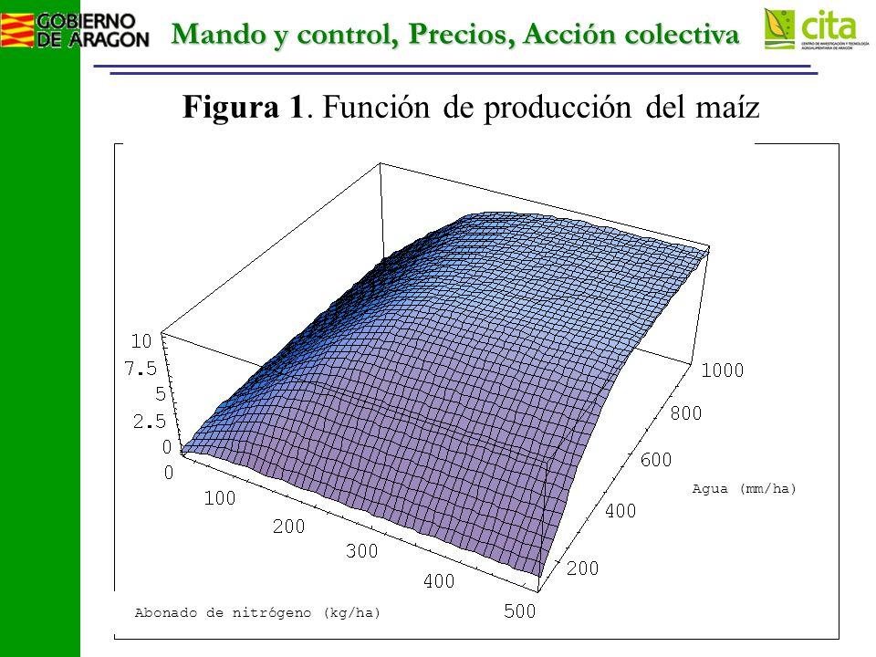 Mando y control, Precios, Acción colectiva Figura 1.