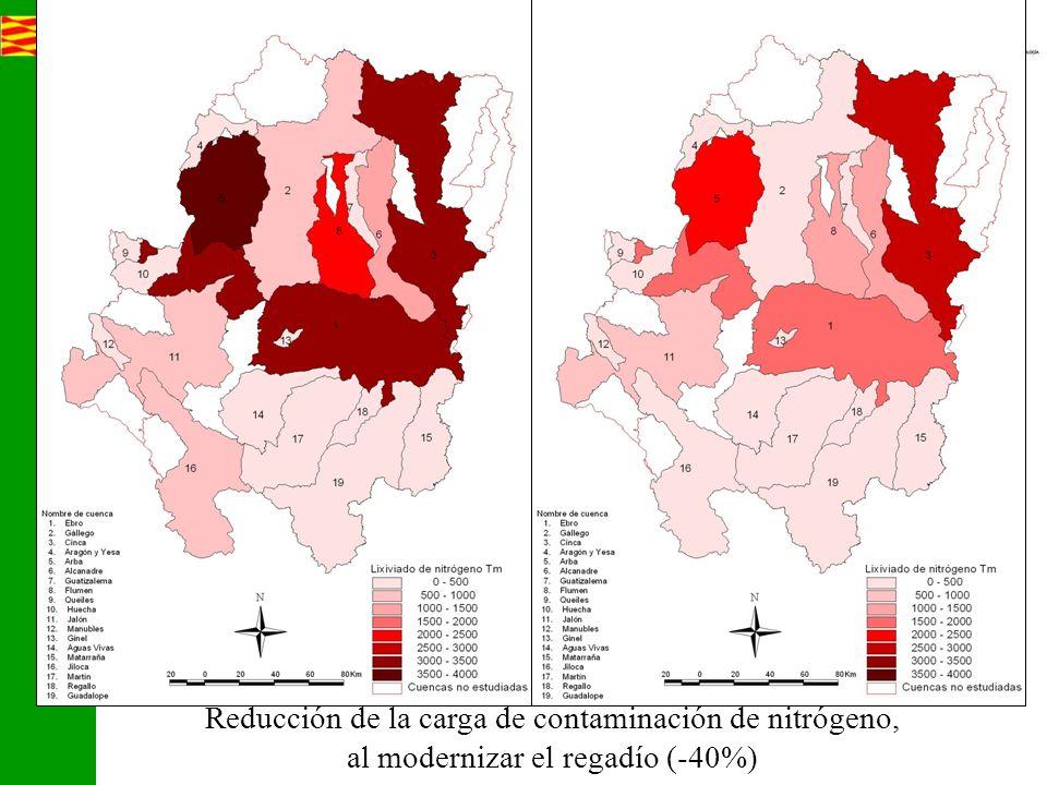Mando y control, Precios, Acción colectiva Reducción de la carga de contaminación de nitrógeno, al modernizar el regadío (-40%)