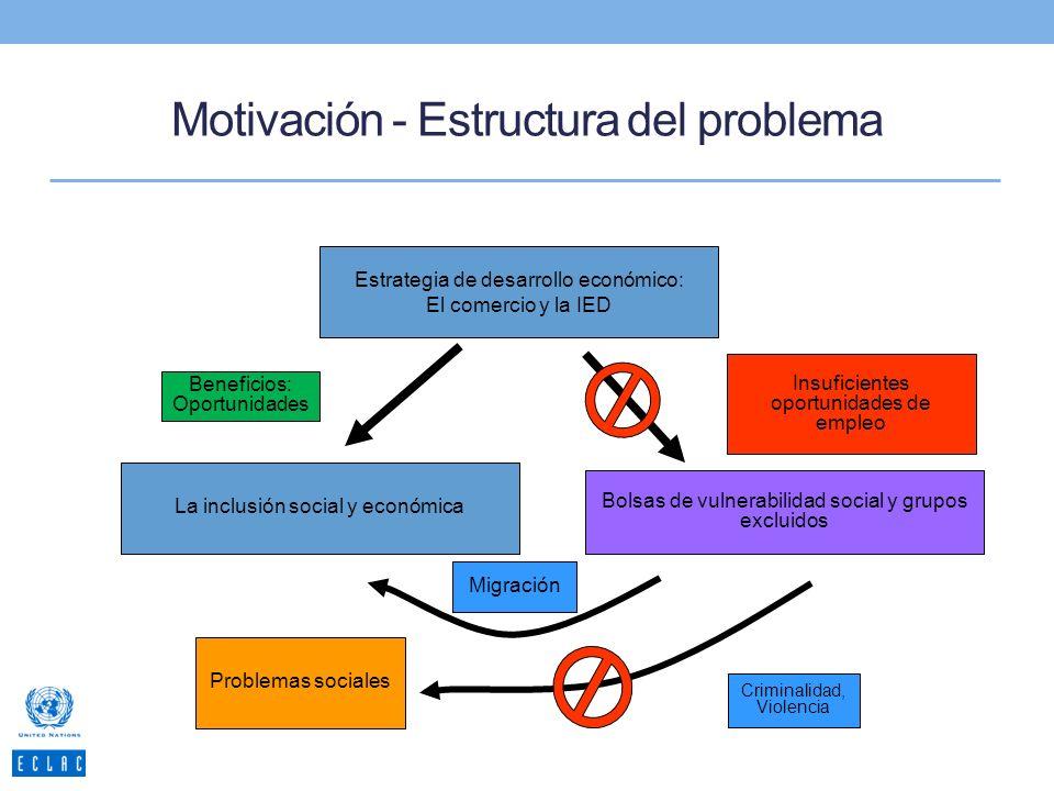Motivación - Estructura del problema Estrategia de desarrollo económico: El comercio y la IED La inclusión social y económica Beneficios: Oportunidades