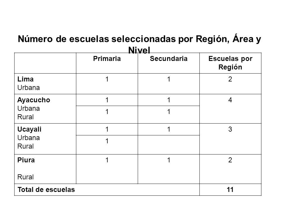 PrimariaSecundariaEscuelas por Región Lima Urbana 112 Ayacucho Urbana Rural 114 11 Ucayali Urbana Rural 113 1 Piura Rural 112 Total de escuelas11 Núme