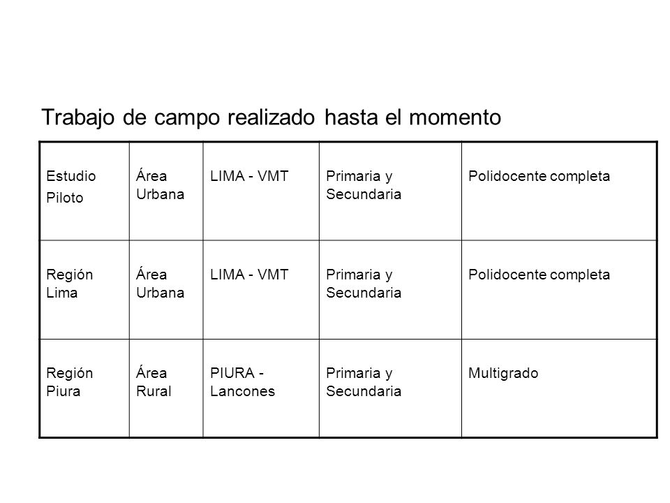 Trabajo de campo realizado hasta el momento Estudio Piloto Área Urbana LIMA - VMTPrimaria y Secundaria Polidocente completa Región Lima Área Urbana LI