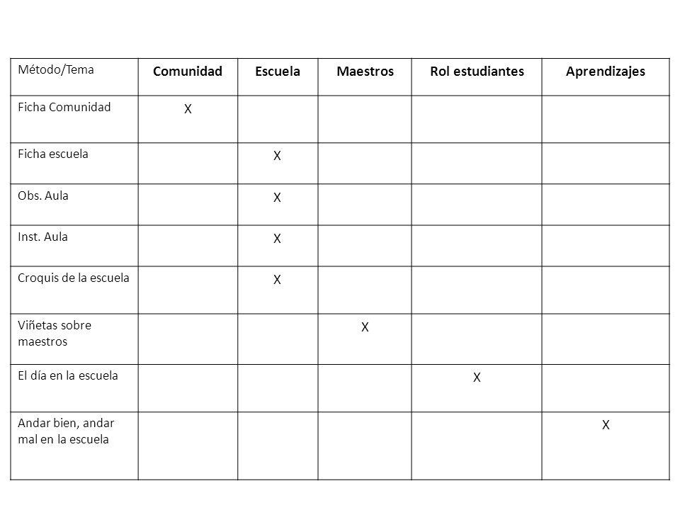 Método/Tema ComunidadEscuelaMaestrosRol estudiantesAprendizajes Ficha Comunidad X Ficha escuela X Obs. Aula X Inst. Aula X Croquis de la escuela X Viñ