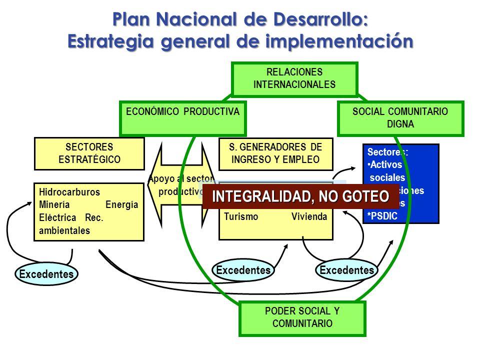 Plan Nacional de Desarrollo: Estrategia general de implementación SECTORES ESTRATÉGICO Hidrocarburos Minería Energía Eléctrica Rec. ambientales S. GEN