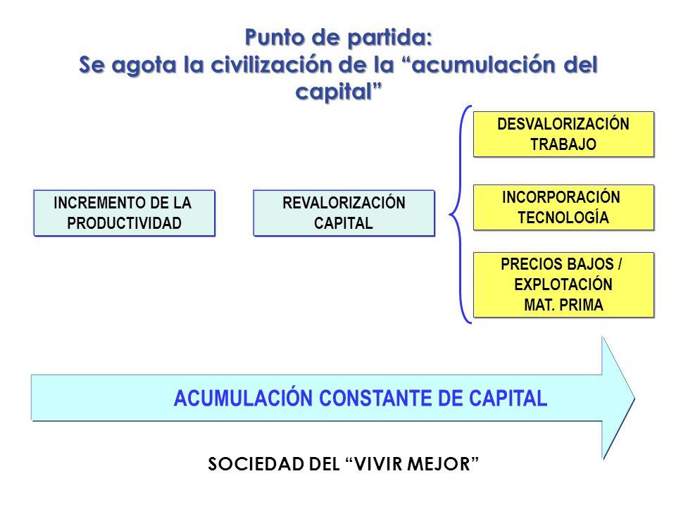 Punto de partida: Se agota la civilización de la acumulación del capital INCREMENTO DE LA PRODUCTIVIDAD DESVALORIZACIÓN TRABAJO REVALORIZACIÓN CAPITAL