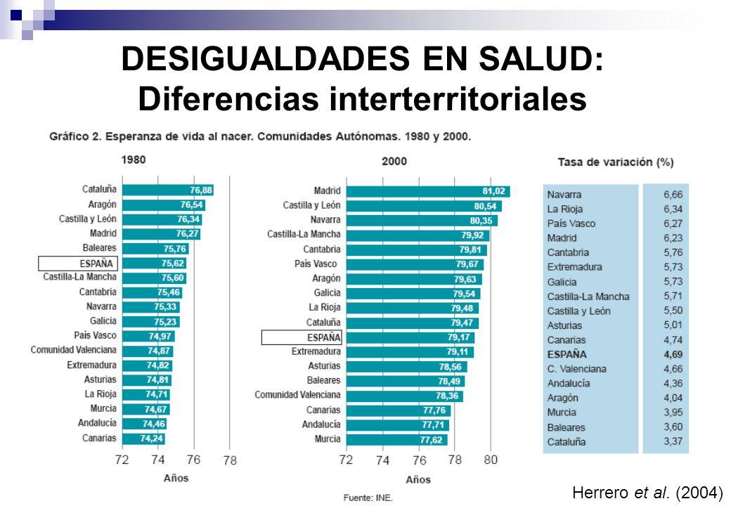 DESIGUALDADES EN SALUD: Diferencias interterritoriales Herrero et al. (2004)