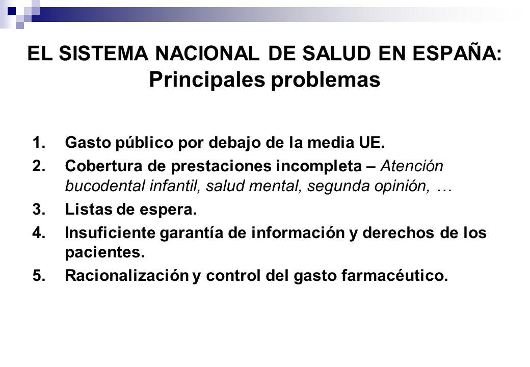 EL SISTEMA NACIONAL DE SALUD EN ESPAÑA: Principales problemas 1.Gasto público por debajo de la media UE. 2.Cobertura de prestaciones incompleta – Aten