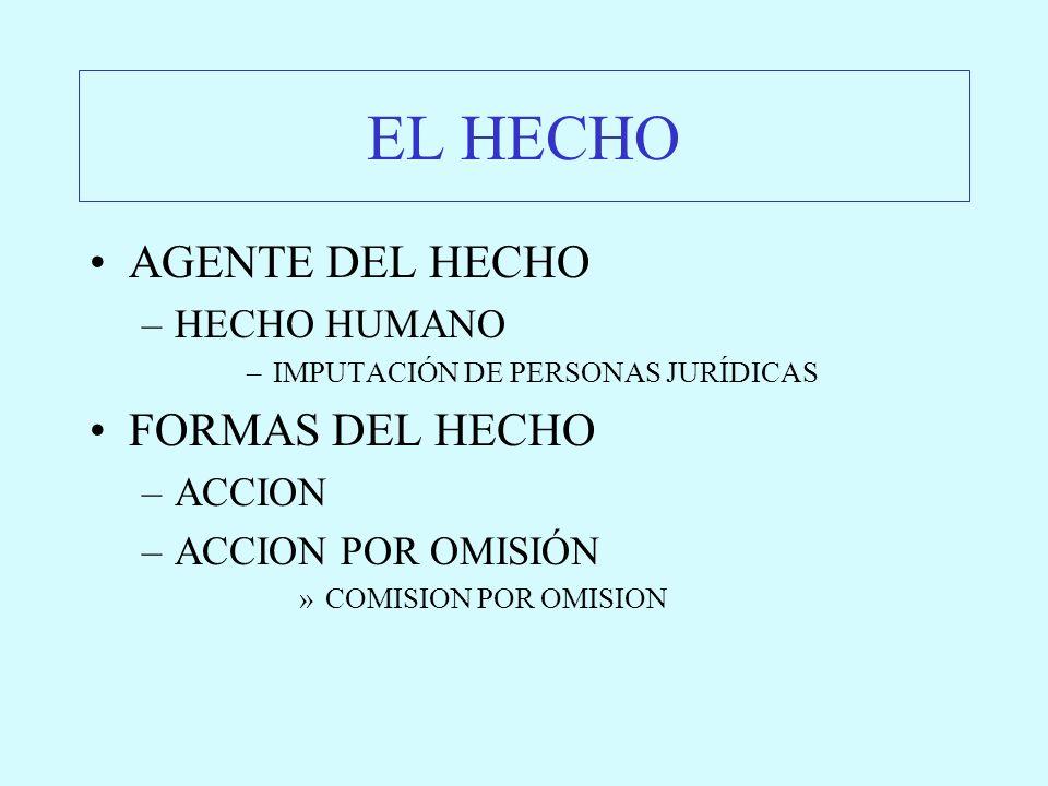 EL HECHO AGENTE DEL HECHO –HECHO HUMANO –IMPUTACIÓN DE PERSONAS JURÍDICAS FORMAS DEL HECHO –ACCION –ACCION POR OMISIÓN »COMISION POR OMISION