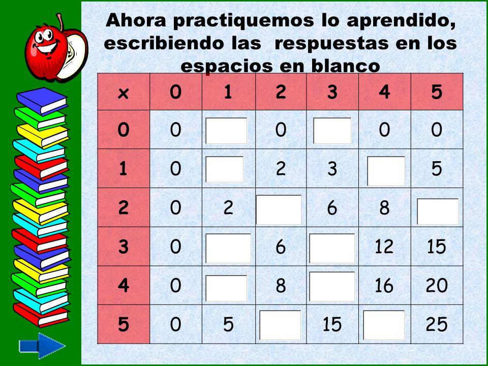 Ahora practiquemos lo aprendido, escribiendo las respuestas en los espacios en blanco x012345 00000 10235 20268 3061215 4081620 5051525