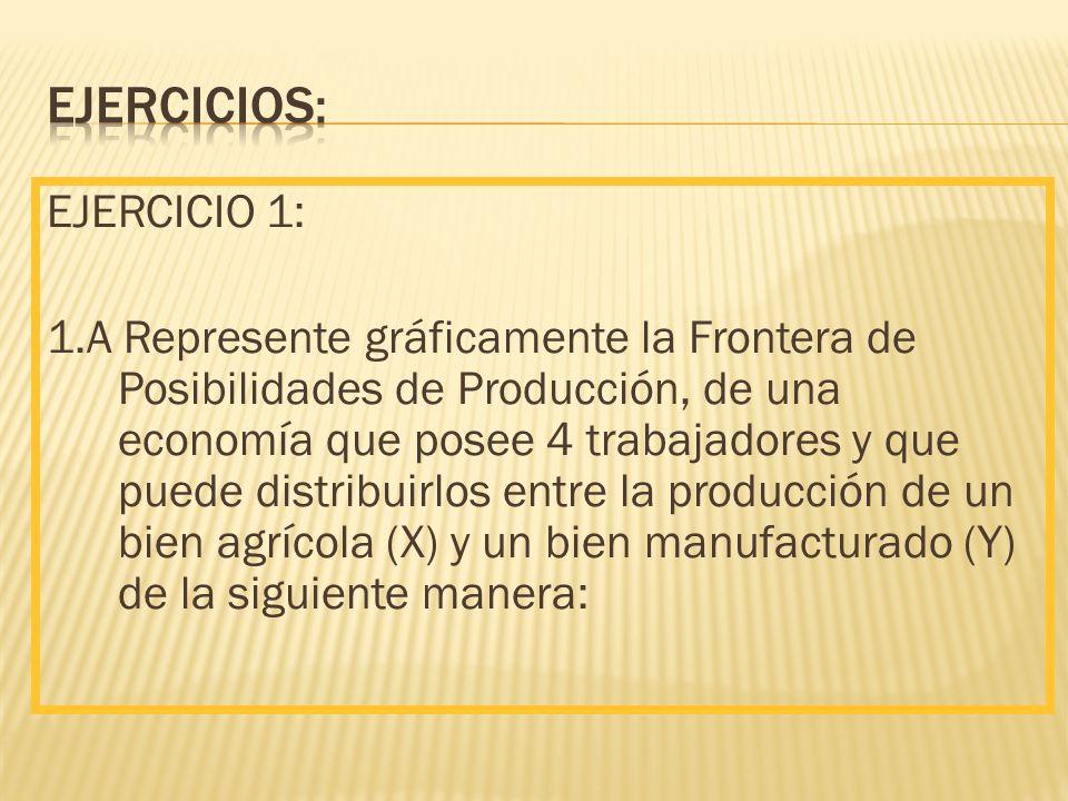 EJERCICIO 1: 1.A Represente gráficamente la Frontera de Posibilidades de Producción, de una economía que posee 4 trabajadores y que puede distribuirlos entre la producción de un bien agrícola (X) y un bien manufacturado (Y) de la siguiente manera: