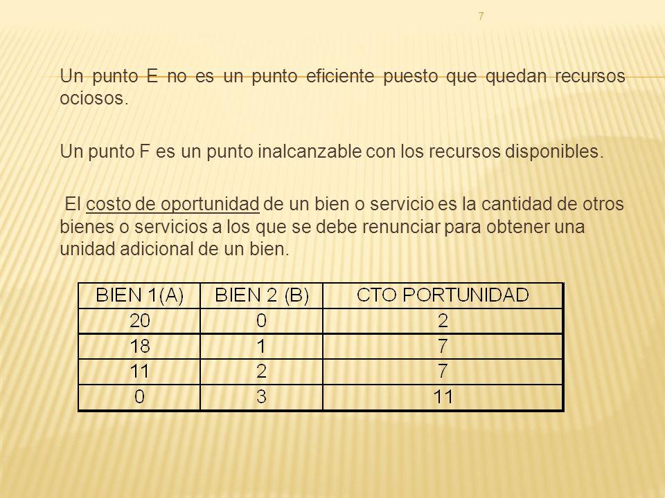 7 Un punto E no es un punto eficiente puesto que quedan recursos ociosos.