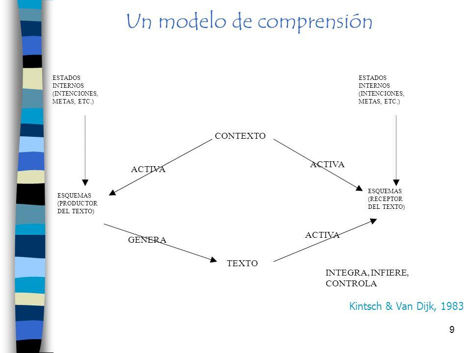 9 Un modelo de comprensión ESTADOS INTERNOS (INTENCIONES, METAS, ETC.) CONTEXTO ESQUEMAS (PRODUCTOR DEL TEXTO) ESQUEMAS (RECEPTOR DEL TEXTO) TEXTO ACTIVA GENERA INTEGRA, INFIERE, CONTROLA Kintsch & Van Dijk, 1983