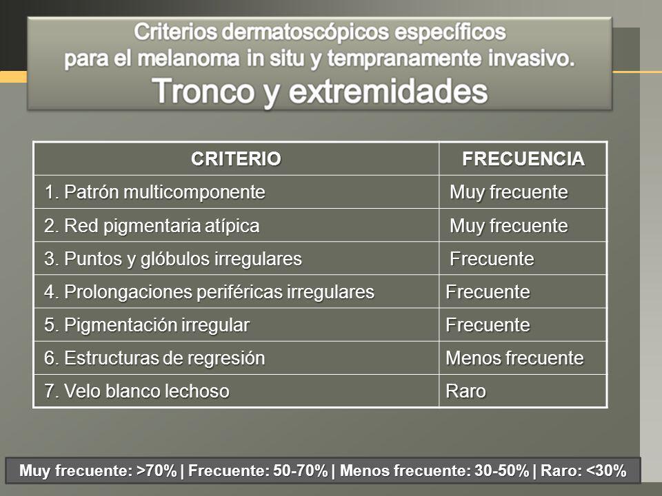 Melanoma de extensión superficial.