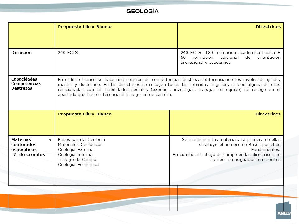 GEOLOGÍA Propuesta Libro BlancoDirectrices Duración240 ECTS240 ECTS: 180 formación académica básica + 60 formación adicional de orientación profesional o académica Capacidades Competencias Destrezas En el libro blanco se hace una relación de competencias destrezas diferenciando los niveles de grado, master y doctorado.