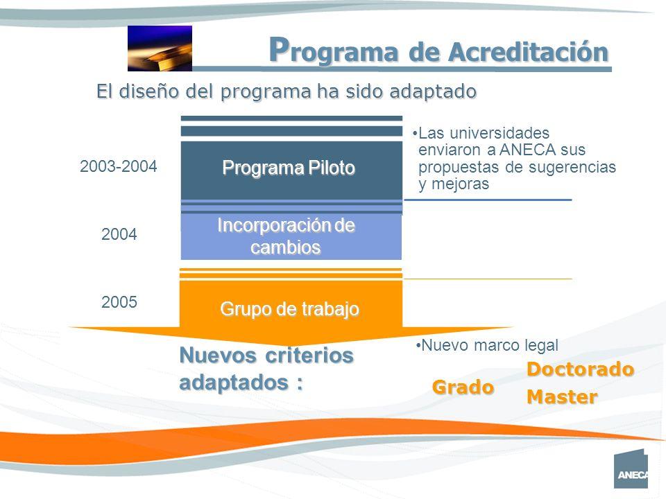 Grado Master Doctorado Nuevos criterios adaptados : El diseño del programa ha sido adaptado Programa Piloto Las universidades enviaron a ANECA sus propuestas de sugerencias y mejoras Grupo de trabajo 2004 2003-2004 Incorporación de cambios 2005 Nuevo marco legal P rograma de Acreditación