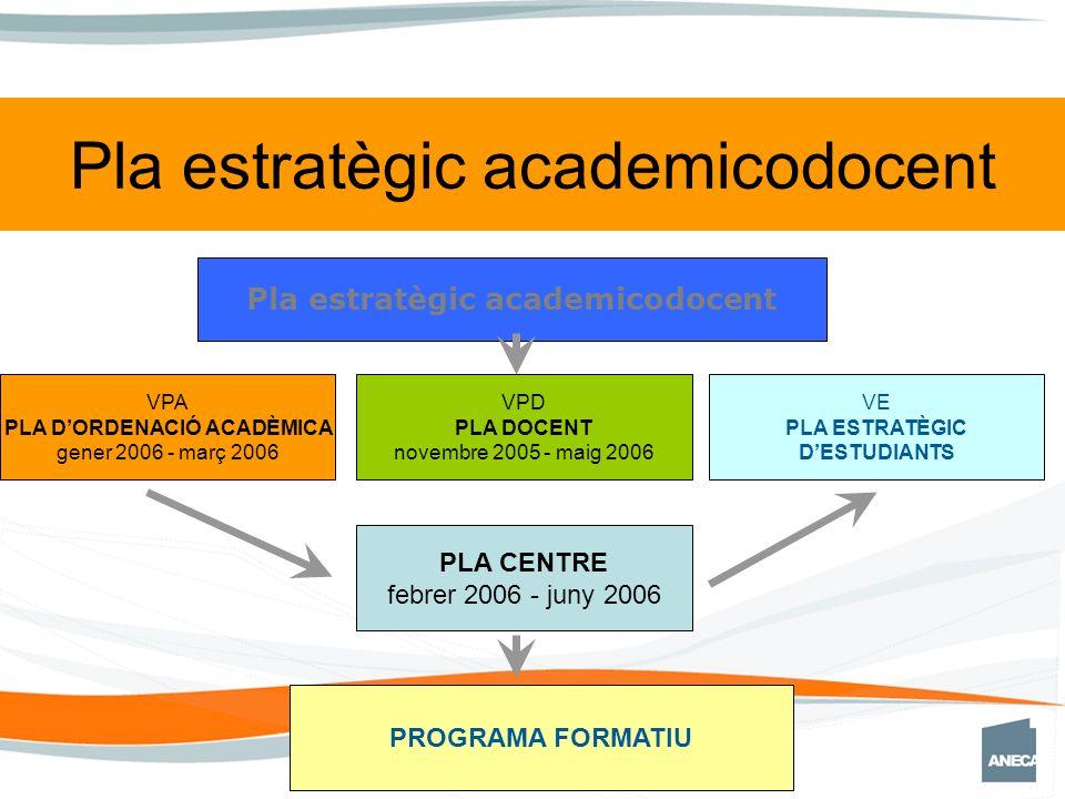 VPA PLA DORDENACIÓ ACADÈMICA gener 2006 - març 2006 VPD PLA DOCENT novembre 2005 - maig 2006 PLA CENTRE febrer 2006 - juny 2006 PROGRAMA FORMATIU VE PLA ESTRATÈGIC DESTUDIANTS Pla estratègic academicodocent