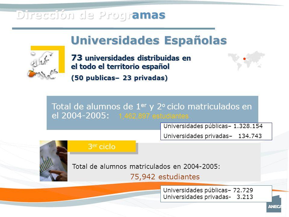 Dirección de Programas Total de alumnos de 1 er y 2 o ciclo matriculados en el 2004-2005: 1,462,897 estudiantes Universidades públicas– 1.328.154 Universidades privadas– 134.743 73 universidades distribuidas en el todo el territorio español (50 publicas– 23 privadas) Total de alumnos matriculados en 2004-2005: 75,942 estudiantes Universidades públicas– 72.729 Universidades privadas- 3.213 3 er ciclo Universidades Españolas
