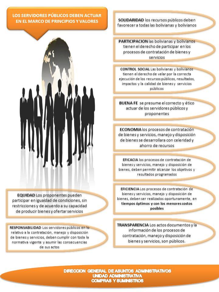 LOS SERVIDORES PÚBLICOS DEBEN ACTUAR EN EL MARCO DE PRINCIPIOS Y VALORES SOLIDARIDAD los recursos públicos deben favorecer a todas las bolivianas y bo
