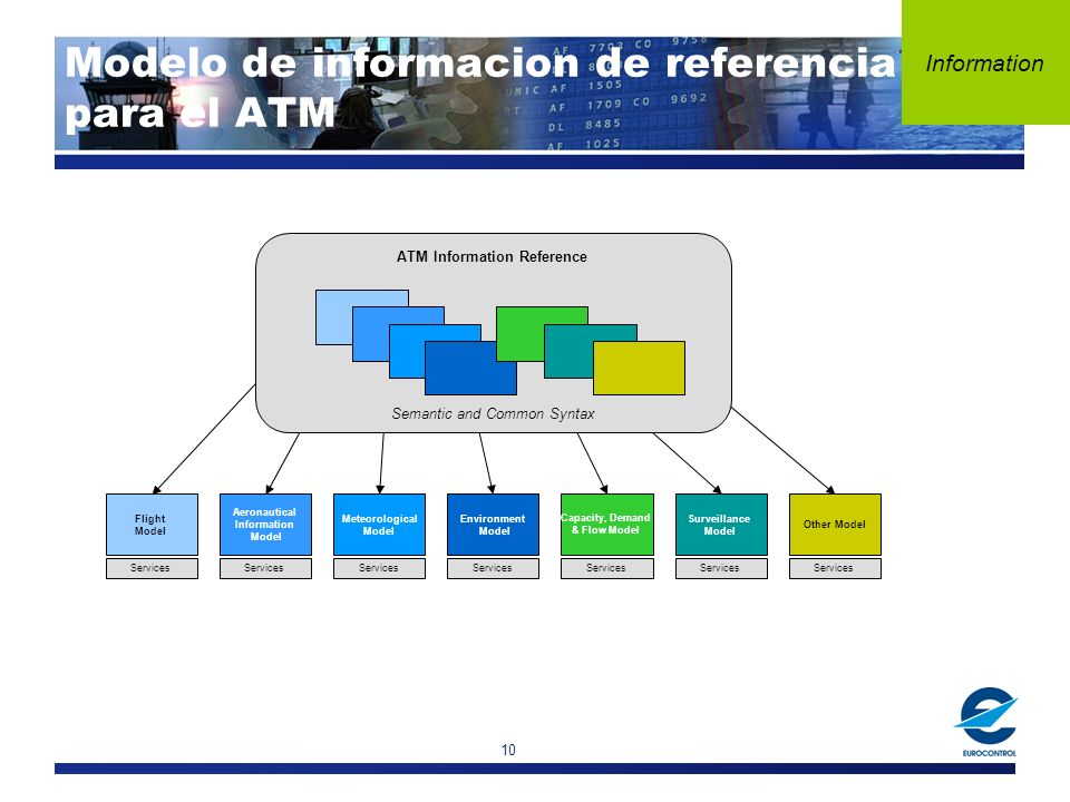 10 Flight Model Services Aeronautical Information Model Services Meteorological Model Services Environment Model Services Capacity, Demand & Flow Model Services Surveillance Model Services Other Model Services ATM Information Reference Semantic and Common Syntax Information Modelo de informacion de referencia para el ATM