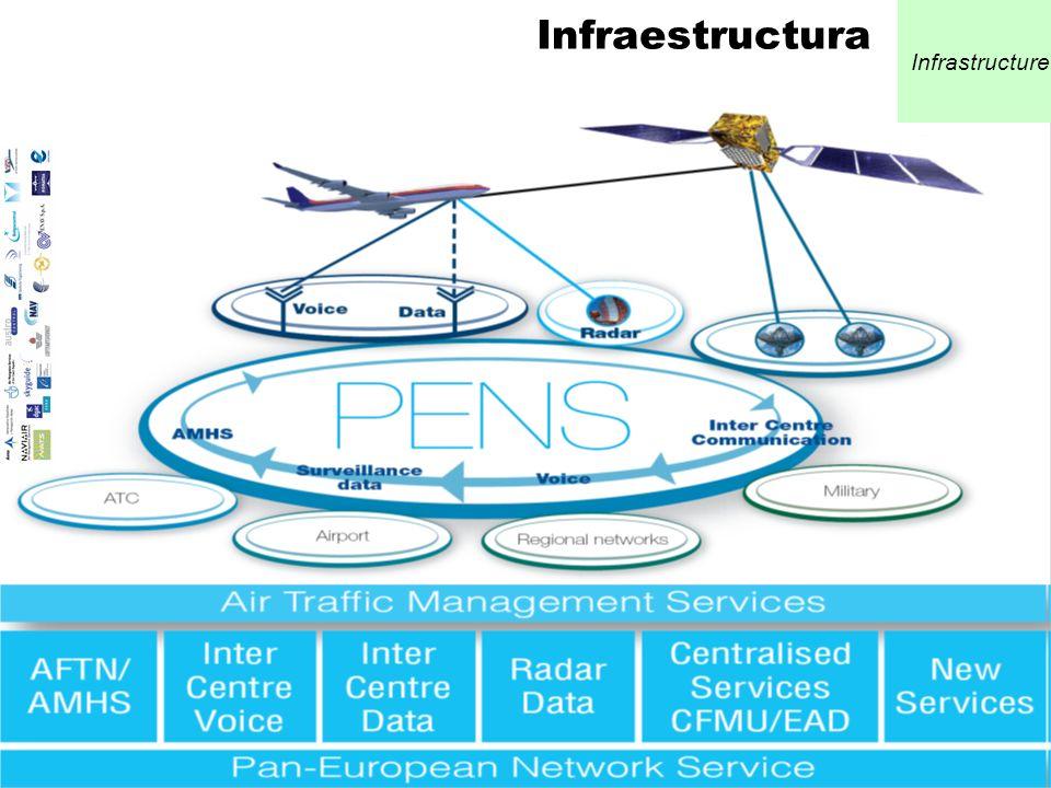 12 Infrastructure Infraestructura