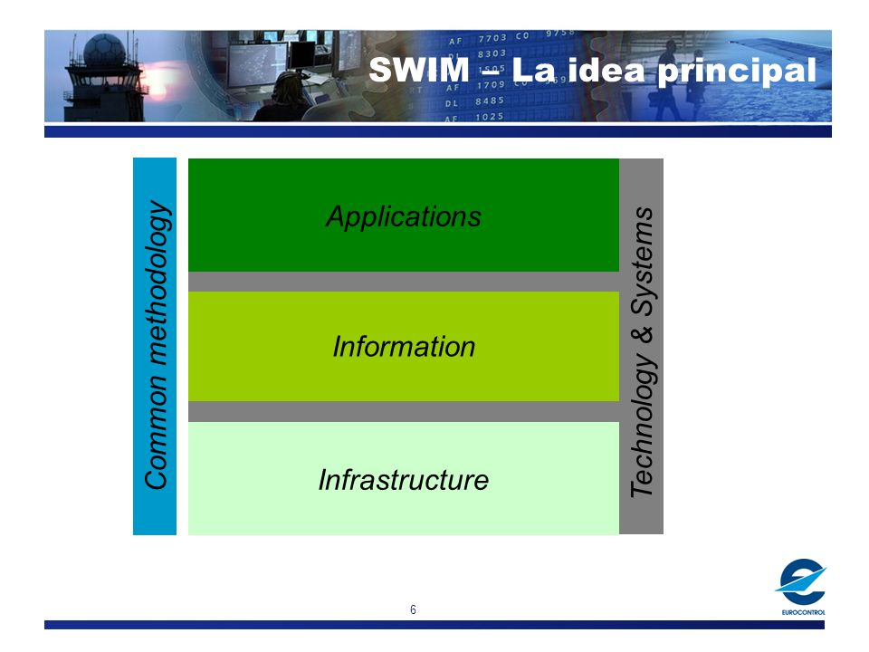 6 Applications Information Infrastructure Common methodology Technology & Systems SWIM – La idea principal