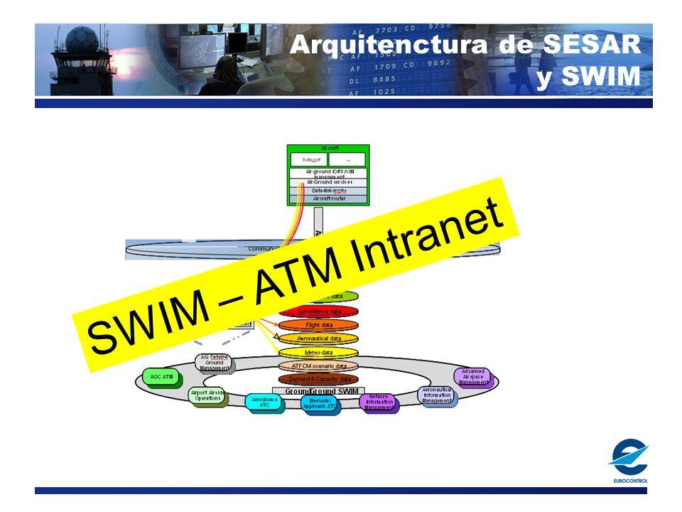 SWIM – ATM Intranet Arquitenctura de SESAR y SWIM