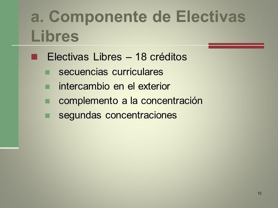a. Componente de Electivas Libres Electivas Libres – 18 créditos secuencias curriculares intercambio en el exterior complemento a la concentración seg