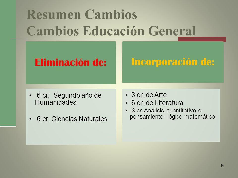 Resumen Cambios Cambios Educación General Eliminación de: 6 cr. Segundo año de Humanidades 6 cr. Ciencias Naturales Incorporación de: 3 cr. de Arte 6