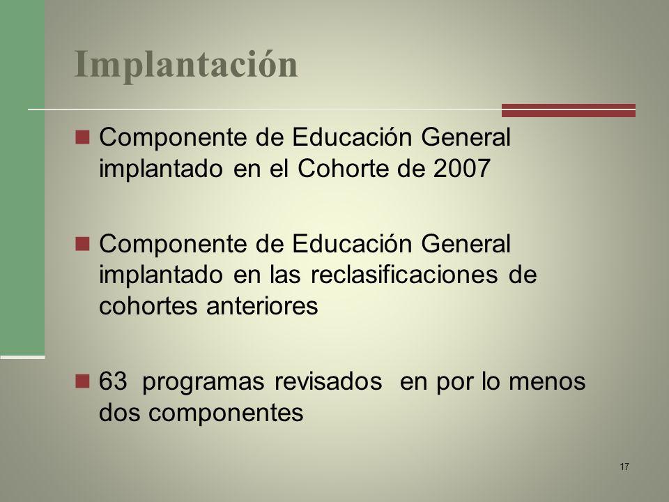 Implantación Componente de Educación General implantado en el Cohorte de 2007 Componente de Educación General implantado en las reclasificaciones de c