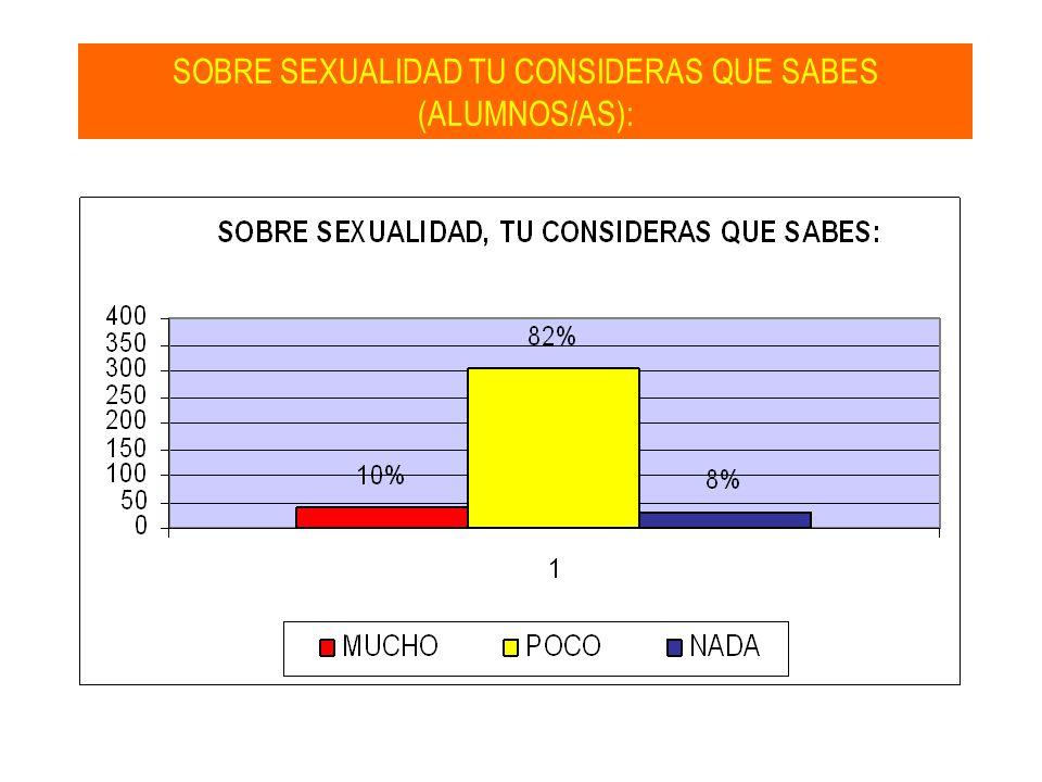 SOBRE SEXUALIDAD TU CONSIDERAS QUE SABES (ALUMNOS/AS):
