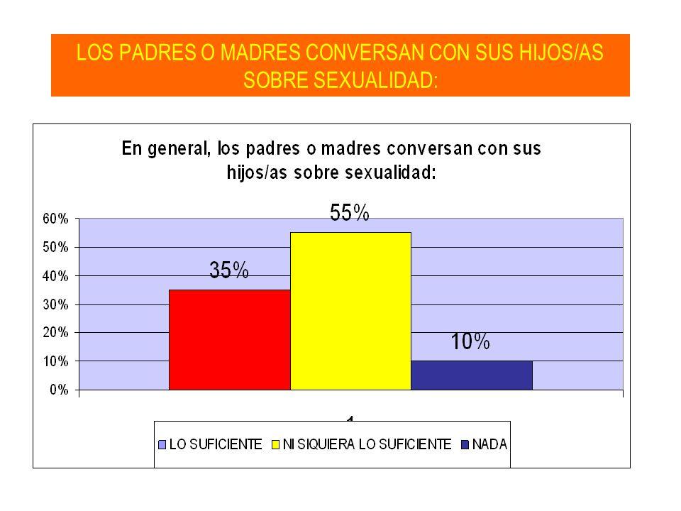 LOS PADRES O MADRES CONVERSAN CON SUS HIJOS/AS SOBRE SEXUALIDAD: