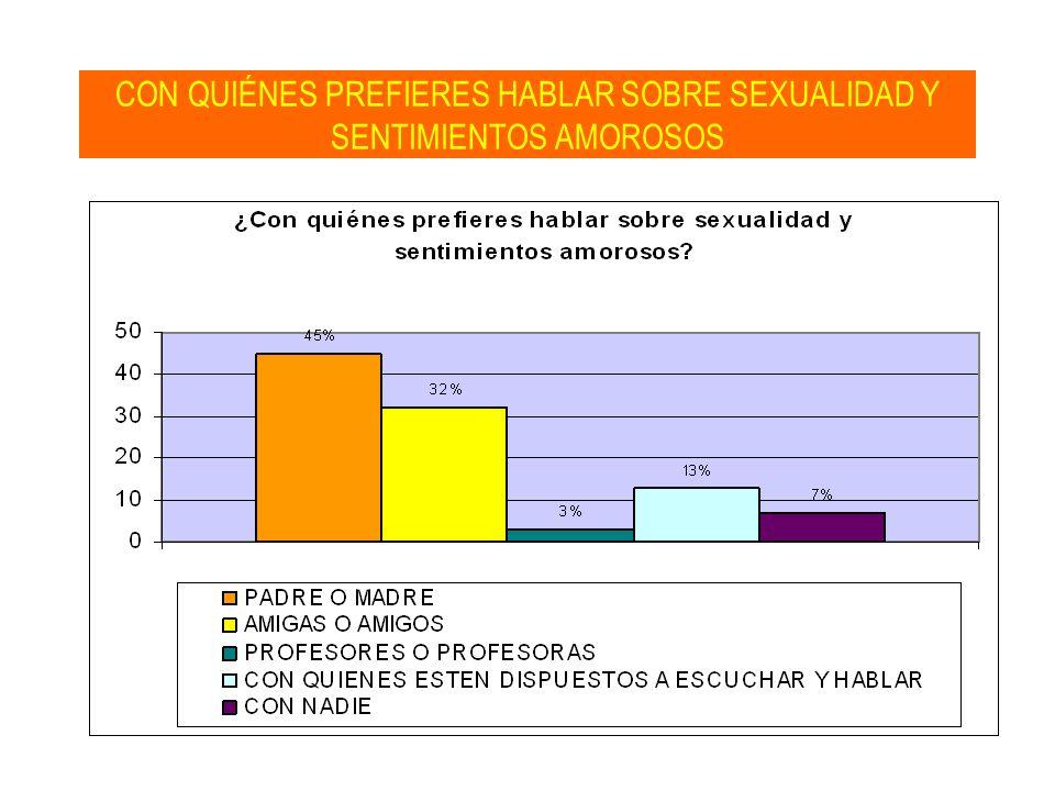 CON QUIÉNES PREFIERES HABLAR SOBRE SEXUALIDAD Y SENTIMIENTOS AMOROSOS