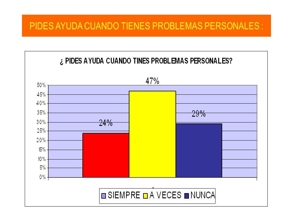 PIDES AYUDA CUANDO TIENES PROBLEMAS PERSONALES :